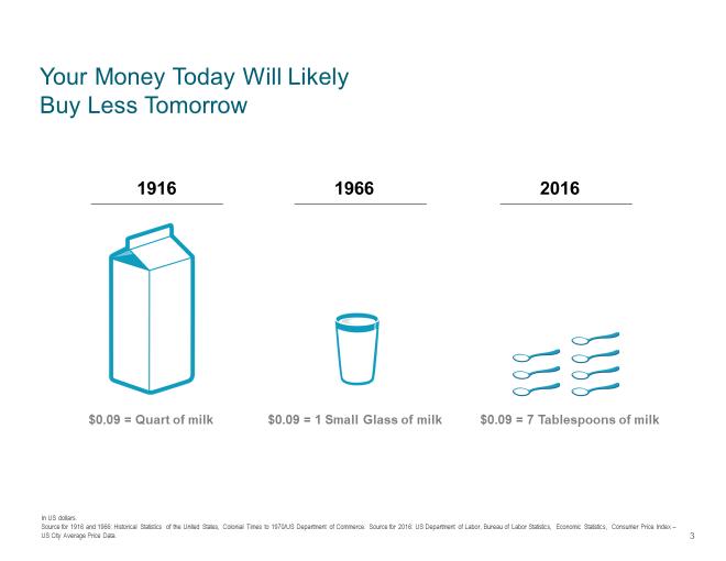 Milk Inflation